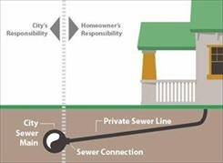 sewer under house diagram delineating homeowner vs city responsibility